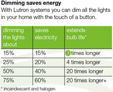 DimmingSaves Dimmer Cost Savings